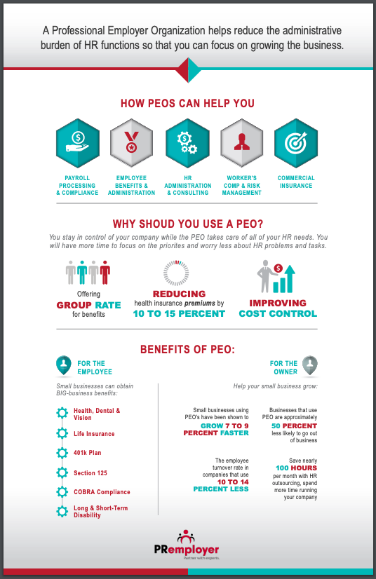 IMAGE What is a PEO Infographic