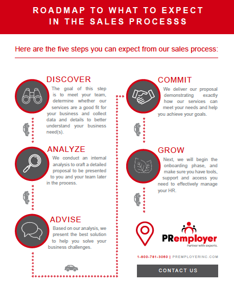Roadmap to What to Expect in the Sales Process